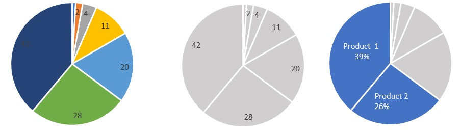 Diagramme visualisation de données