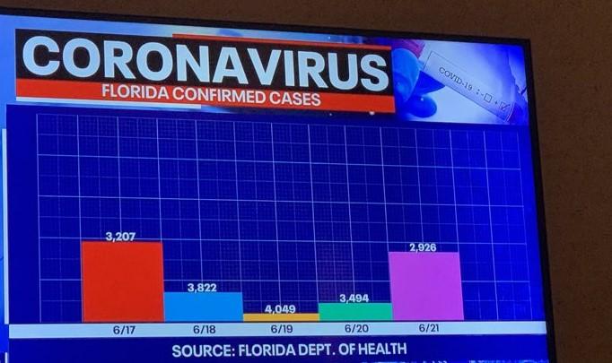 COVID 19 nouveaux cas Floride juin 2020