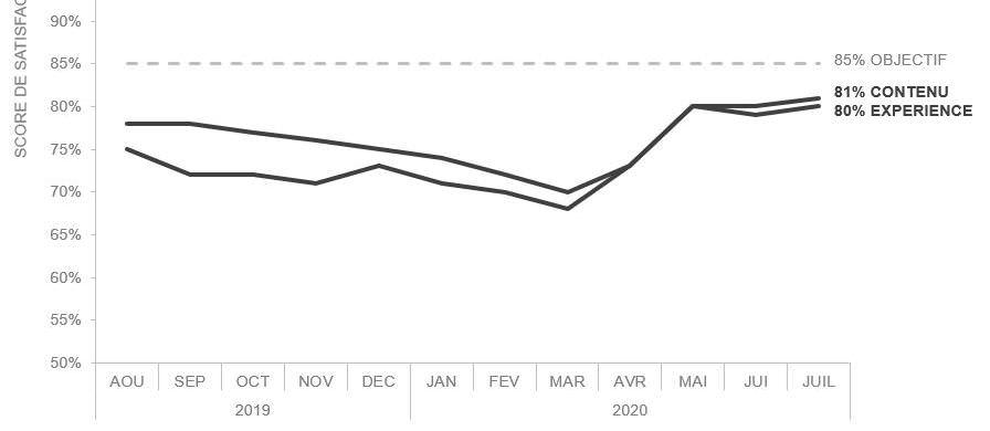 courbe linéaire exercice visualisation de données