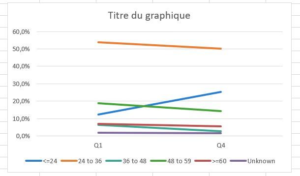 création slope graphe dans excel