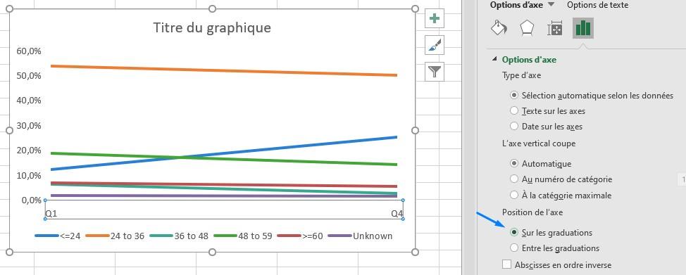 slope graphe excel position de l'axe sur les graduations