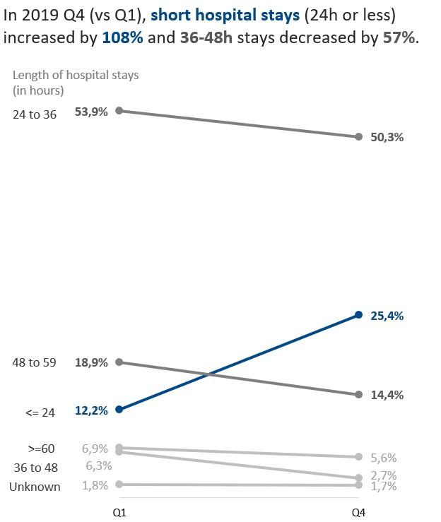 exemple de slopegraph dans Excel