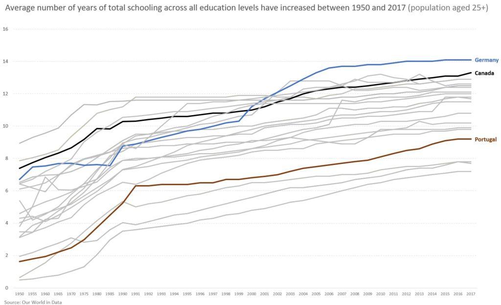 charte graphique avec plusieurs courbes